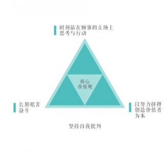 江苏斯可馨家具企业文化 (1)